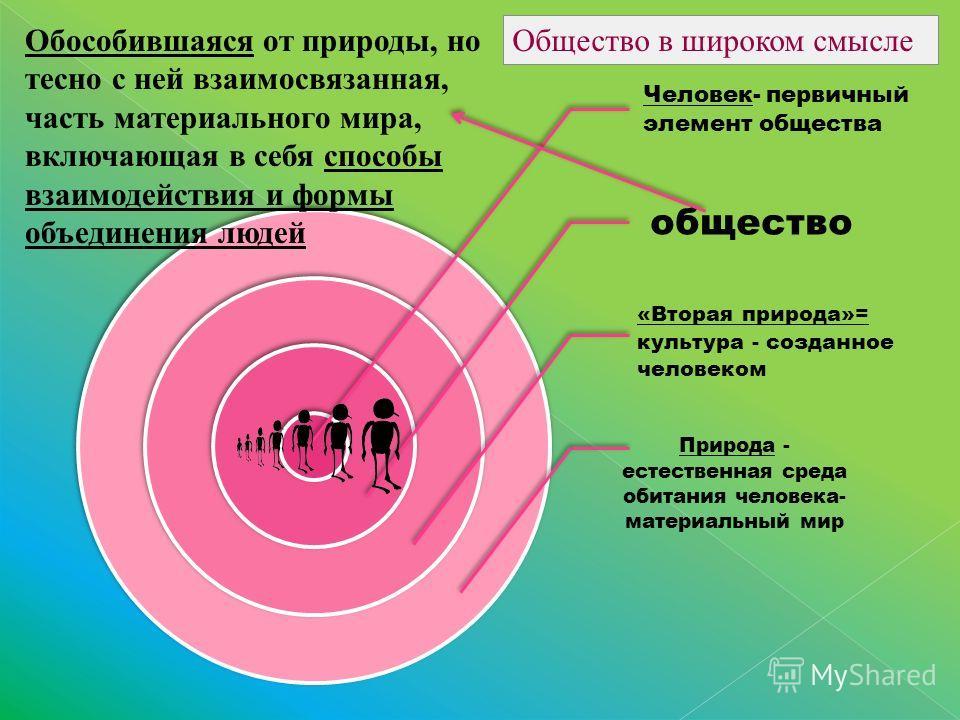 Человек- первичный элемент общества общество «Вторая природа»= культура - созданное человеком Природа - естественная среда обитания человека- материальный мир Обособившаяся от природы, но тесно с ней взаимосвязанная, часть материального мира, включаю