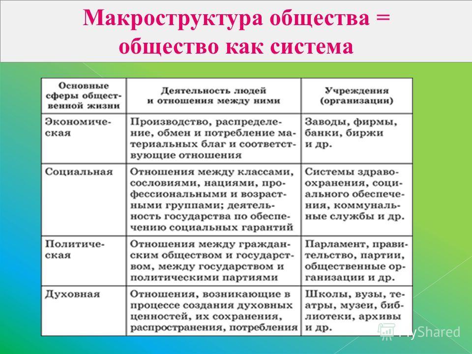 Макроструктура общества = общество как система