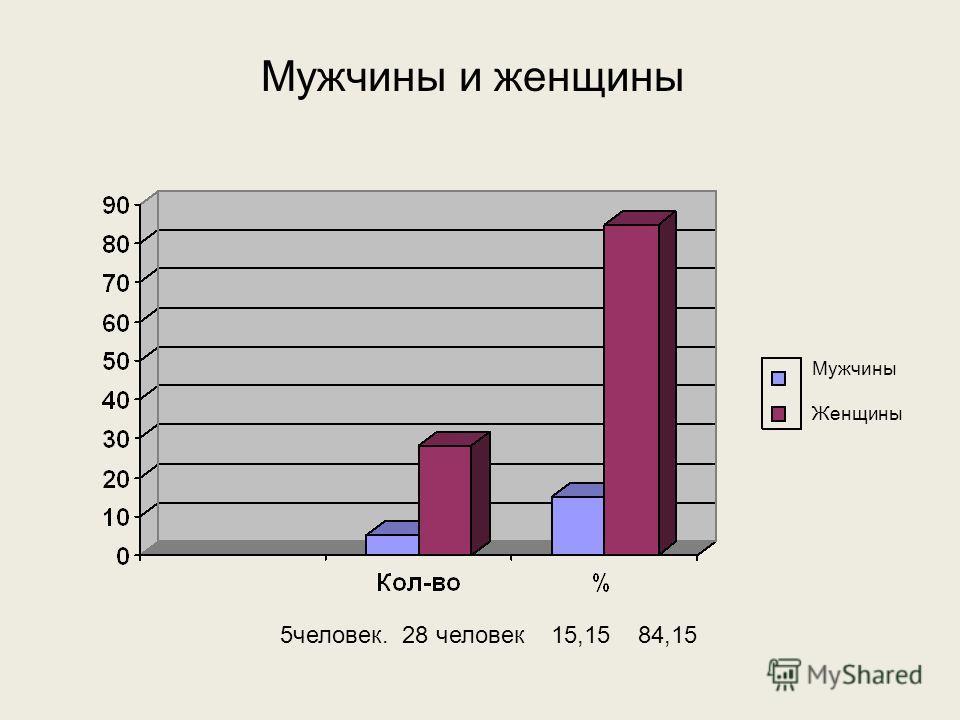 Мужчины и женщины Мужчины Женщины 5человек. 28 человек 15,15 84,15