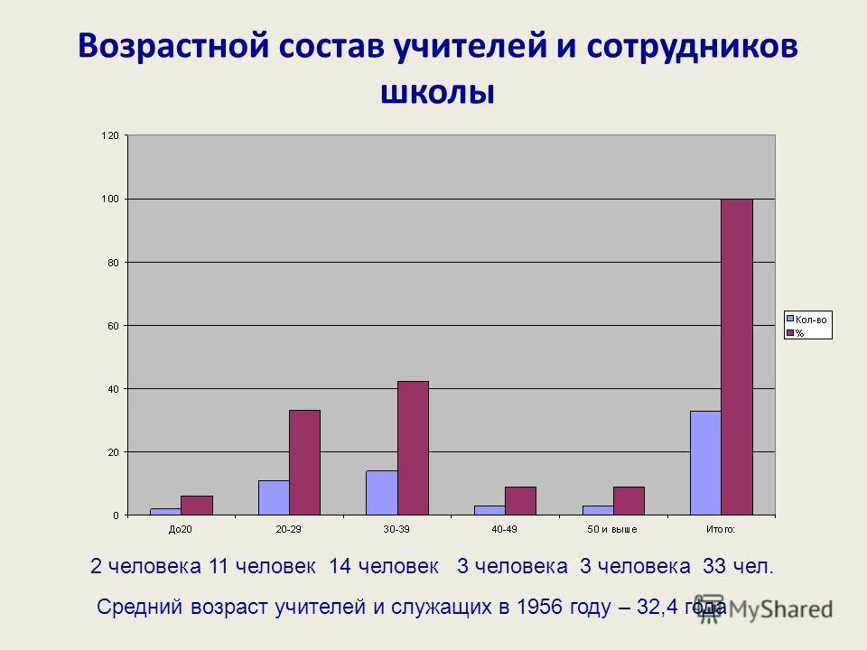 Возрастной состав учителей и сотрудников школы Средний возраст учителей и служащих в 1956 году – 32,4 года 2 человека 11 человек 14 человек 3 человека 3 человека 33 чел.