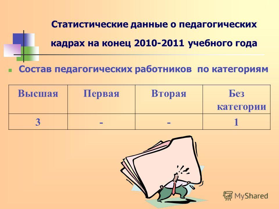 Статистические данные о педагогических кадрах на конец 2010-2011 учебного года Состав педагогических работников по категориям ВысшаяПерваяВтораяБез категории 3--1