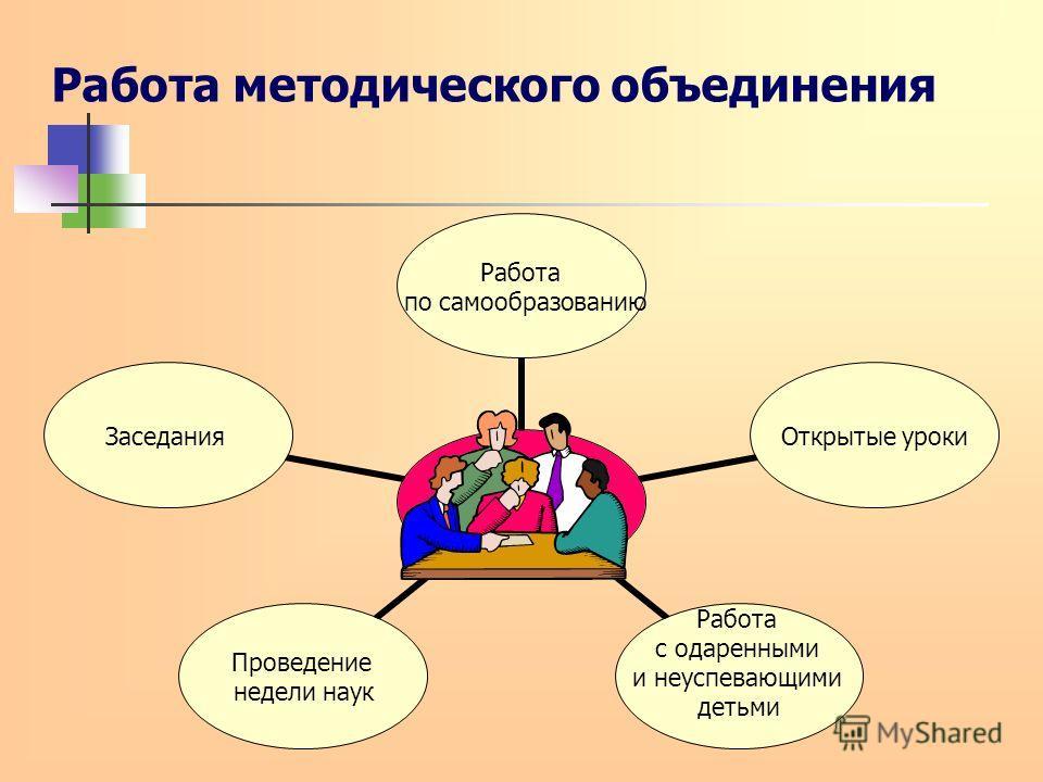 Работа методического объединения