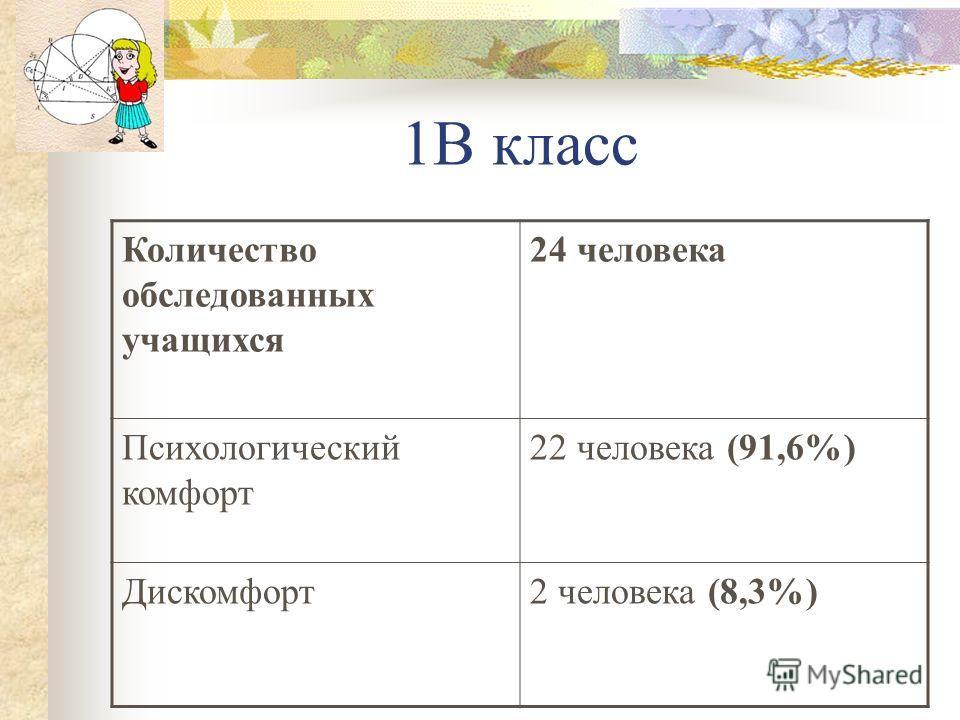 1В класс Количество обследованных учащихся 24 человека Психологический комфорт 22 человека (91,6%) Дискомфорт2 человека (8,3%)