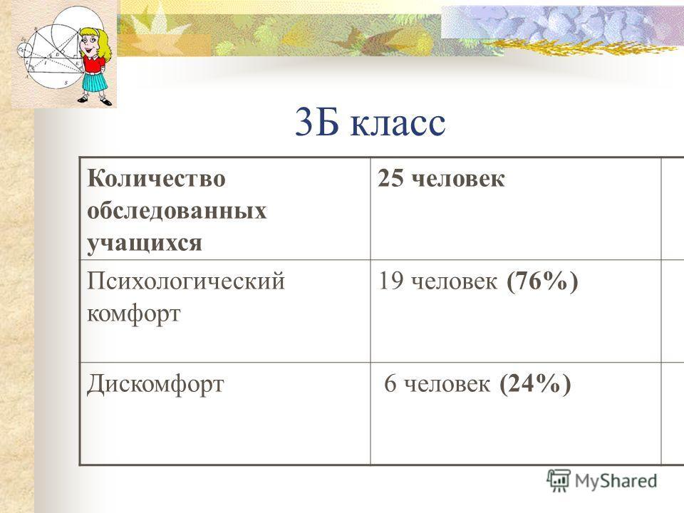 3Б класс Количество обследованных учащихся 25 человек Психологический комфорт 19 человек (76%) Дискомфорт 6 человек (24%)
