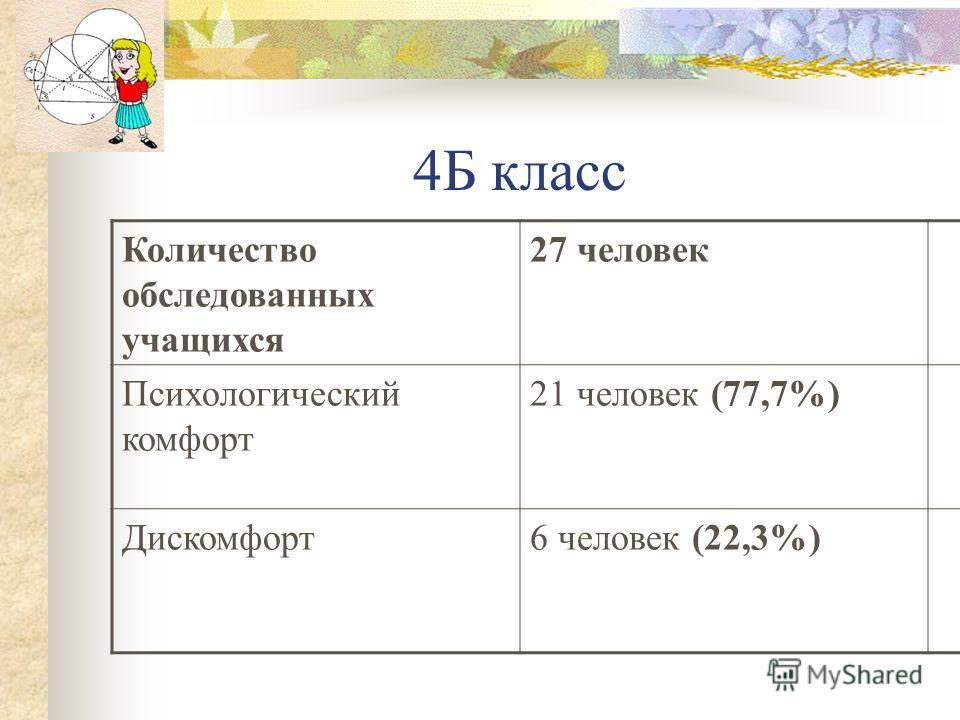 4Б класс Количество обследованных учащихся 27 человек Психологический комфорт 21 человек (77,7%) Дискомфорт6 человек (22,3%)