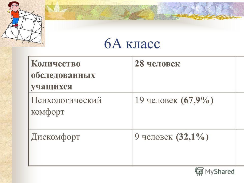 6А класс Количество обследованных учащихся 28 человек Психологический комфорт 19 человек (67,9%) Дискомфорт9 человек (32,1%)
