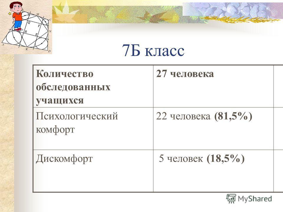 7Б класс Количество обследованных учащихся 27 человека Психологический комфорт 22 человека (81,5%) Дискомфорт 5 человек (18,5%)