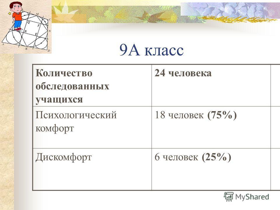 9А класс Количество обследованных учащихся 24 человека Психологический комфорт 18 человек (75%) Дискомфорт6 человек (25%)