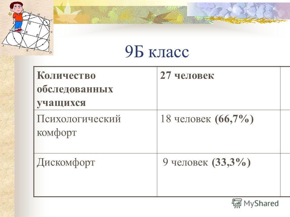 9Б класс Количество обследованных учащихся 27 человек Психологический комфорт 18 человек (66,7%) Дискомфорт 9 человек (33,3%)