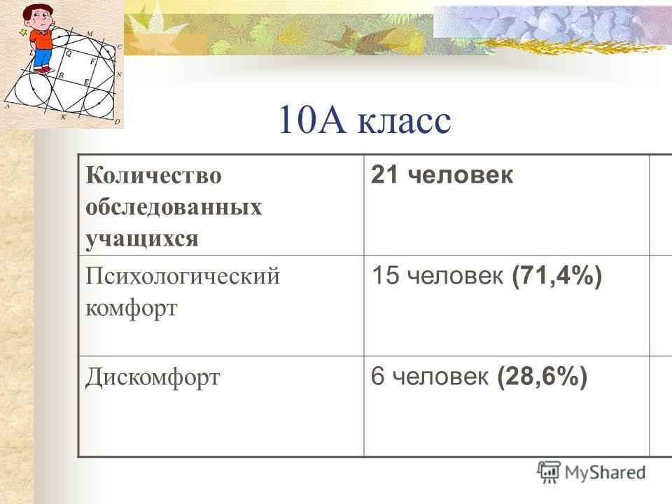 10А класс Количество обследованных учащихся 21 человек Психологический комфорт 15 человек (71,4%) Дискомфорт 6 человек (28,6%)