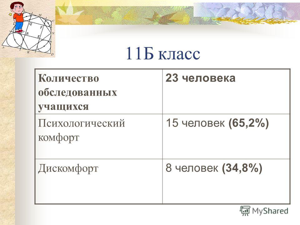 11Б класс Количество обследованных учащихся 23 человека Психологический комфорт 15 человек (65,2%) Дискомфорт 8 человек (34,8%)