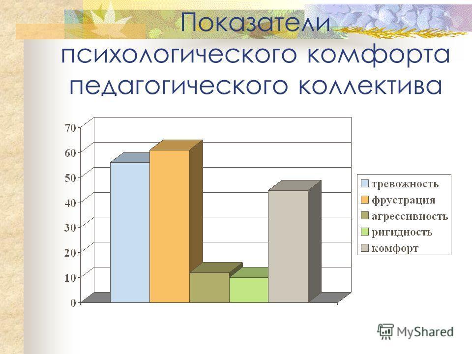 Показатели психологического комфорта педагогического коллектива