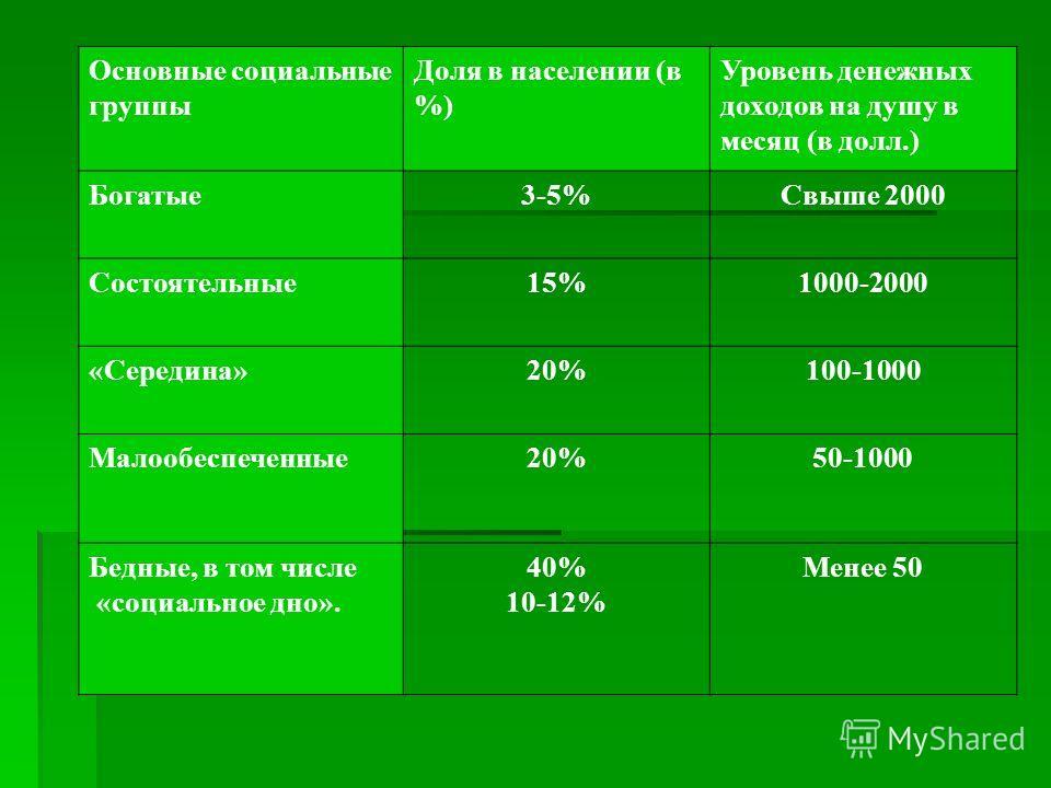 Основные социальные группы Доля в населении (в %) Уровень денежных доходов на душу в месяц (в долл.) Богатые3-5%Свыше 2000 Состоятельные15%1000-2000 «Середина»20%100-1000 Малообеспеченные20%50-1000 Бедные, в том числе «социальное дно». 40% 10-12% Мен