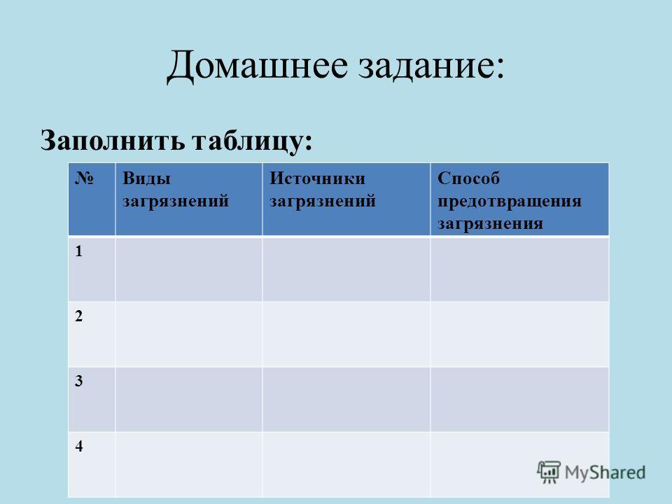 Домашнее задание: Заполнить таблицу: Виды загрязнений Источники загрязнений Способ предотвращения загрязнения 1 2 3 4