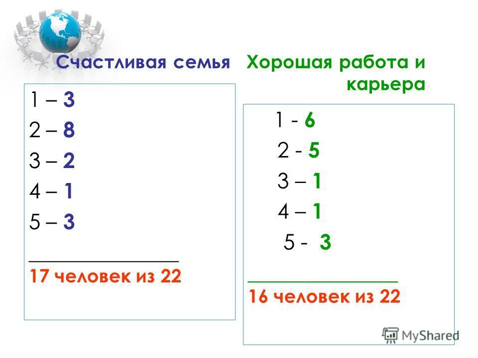 Счастливая семья Хорошая работа и карьера 1 – 3 2 – 8 3 – 2 4 – 1 5 – 3 ______________ 17 человек из 22 1 - 6 2 - 5 3 – 1 4 – 1 5 - 3 ______________ 16 человек из 22