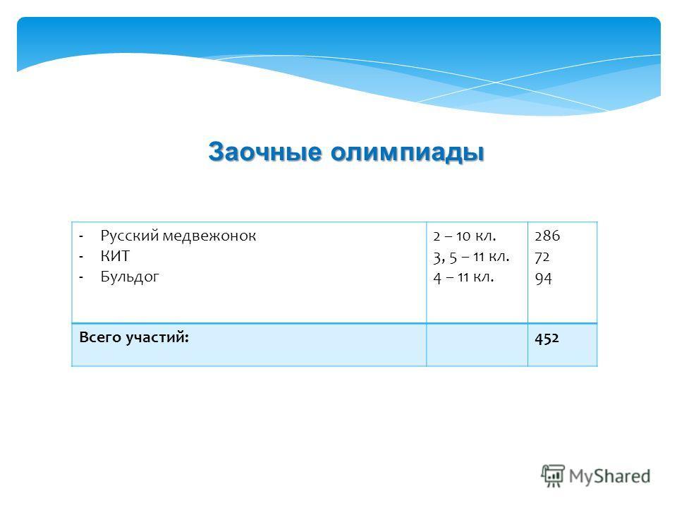 -Русский медвежонок -КИТ -Бульдог 2 – 10 кл. 3, 5 – 11 кл. 4 – 11 кл. 286 72 94 Всего участий:452 Заочные олимпиады