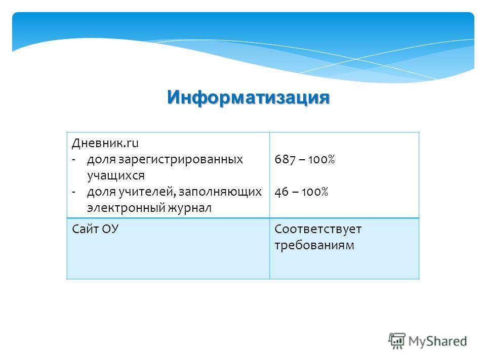 Дневник.ru -доля зарегистрированных учащихся -доля учителей, заполняющих электронный журнал 687 – 100% 46 – 100% Сайт ОУСоответствует требованиям Информатизация