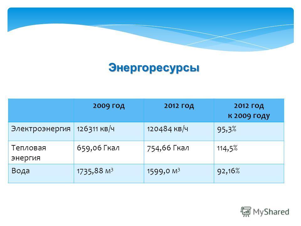 2009 год2012 год к 2009 году Электроэнергия126311 кв/ч120484 кв/ч95,3% Тепловая энергия 659,06 Гкал754,66 Гкал114,5% Вода1735,88 м 3 1599,0 м 3 92,16% Энергоресурсы