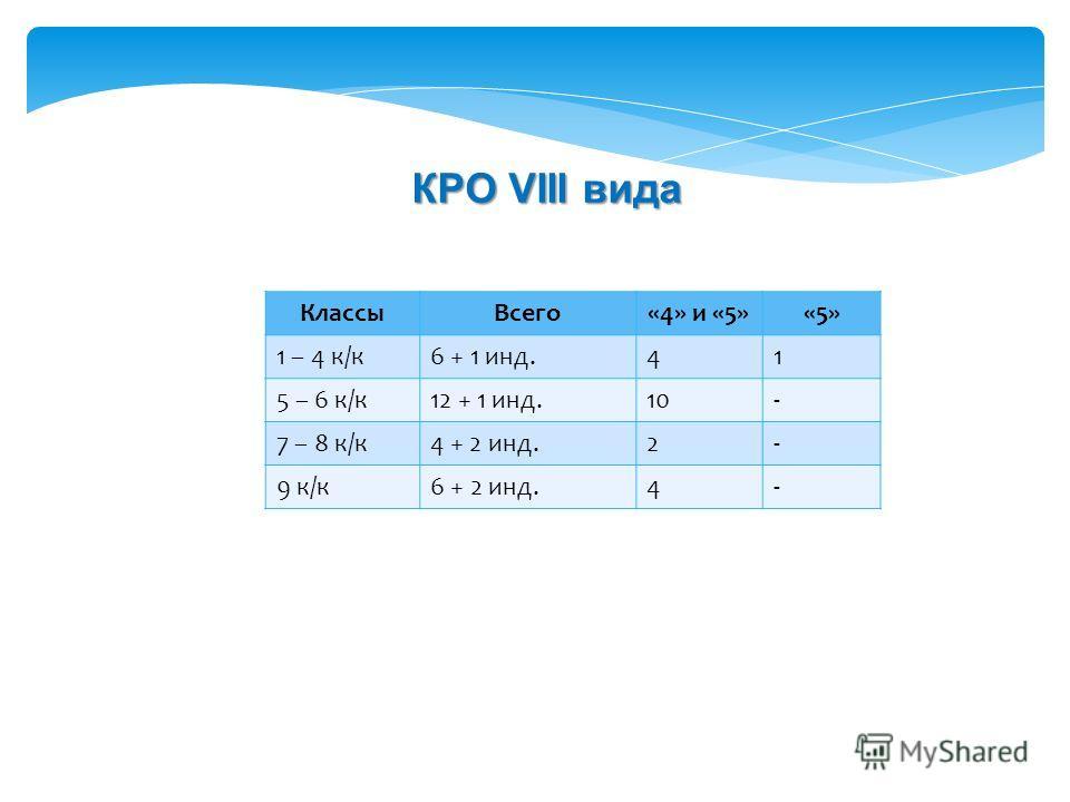 КлассыВсего«4» и «5»«5» 1 – 4 к/к6 + 1 инд.41 5 – 6 к/к12 + 1 инд.10- 7 – 8 к/к4 + 2 инд.2- 9 к/к6 + 2 инд.4- КРО VIII вида