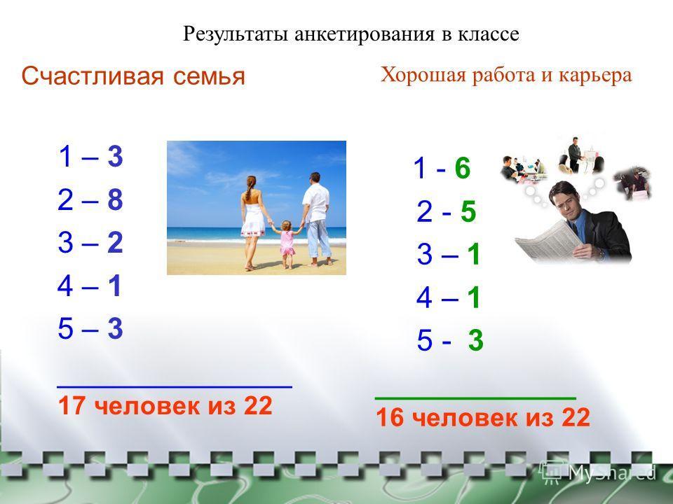 Счастливая семья 1 – 3 2 – 8 3 – 2 4 – 1 5 – 3 ______________ 17 человек из 22 1 - 6 2 - 5 3 – 1 4 – 1 5 - 3 ____________ 16 человек из 22 Хорошая работа и карьера Результаты анкетирования в классе