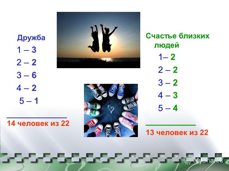Дружба 1 – 3 2 – 2 3 – 6 4 – 2 5 – 1 ____________ 14 человек из 22 Счастье близких людей 1– 2 2 – 2 3 – 2 4 – 3 5 – 4 __________ 13 человек из 22