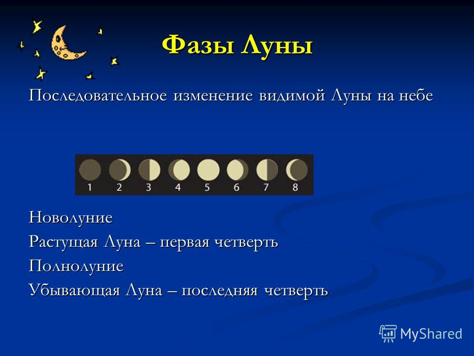 Фазы Луны Последовательное изменение видимой Луны на небе Новолуние Растущая Луна – первая четверть Полнолуние Убывающая Луна – последняя четверть