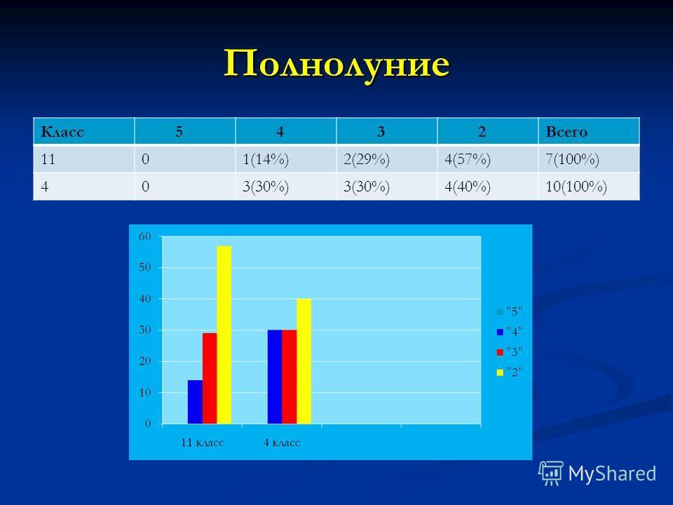Полнолуние Класс 5 4 3 2Всего 1101(14%)2(29%)4(57%)7(100%) 403(30%) 4(40%)10(100%)