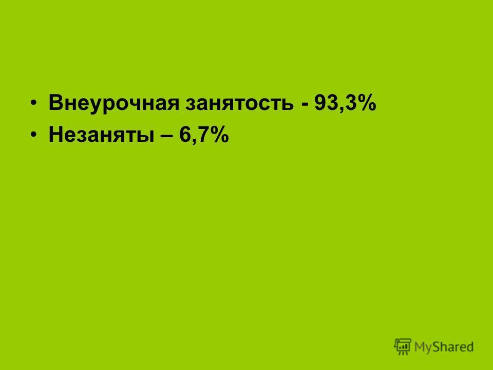 Внеурочная занятость - 93,3% Незаняты – 6,7%