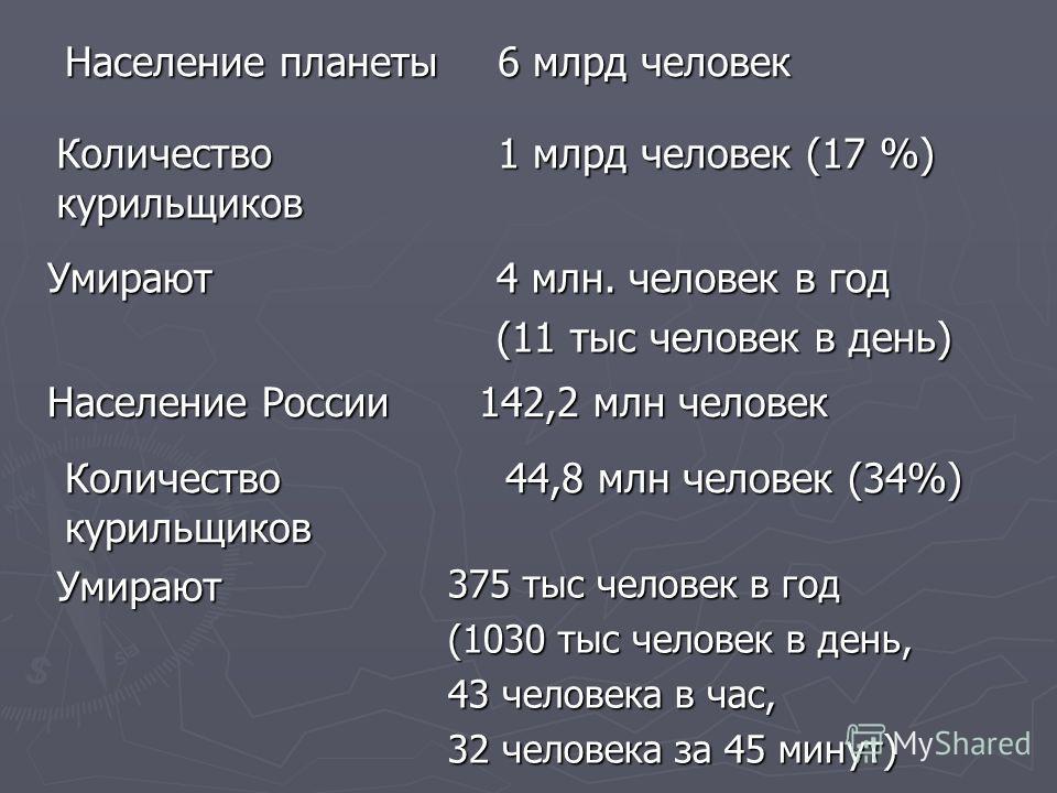 Население планеты 6 млрд человек Количество курильщиков 1 млрд человек (17 %) Умирают 4 млн. человек в год (11 тыс человек в день) Население России 142,2 млн человек Количество курильщиков 44,8 млн человек (34%) Умирают 375 тыс человек в год (1030 ты
