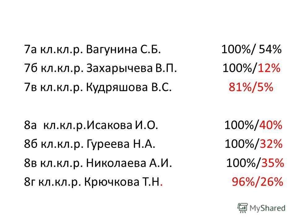 7а кл.кл.р. Вагунина С.Б. 100%/ 54% 7б кл.кл.р. Захарычева В.П. 100%/12% 7в кл.кл.р. Кудряшова В.С. 81%/5% 8а кл.кл.р.Исакова И.О. 100%/40% 8б кл.кл.р. Гуреева Н.А. 100%/32% 8в кл.кл.р. Николаева А.И. 100%/35% 8г кл.кл.р. Крючкова Т.Н. 96%/26%