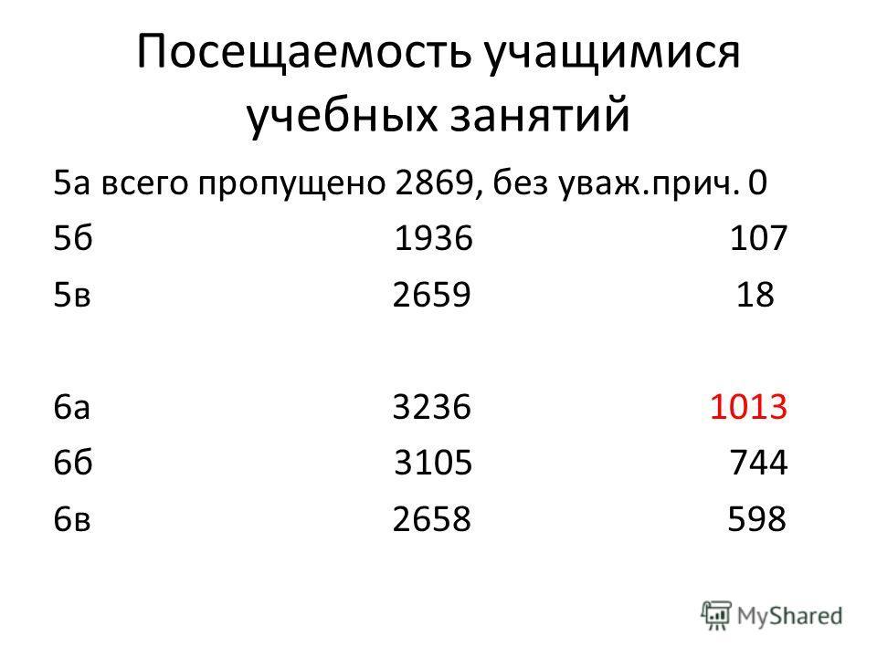 Посещаемость учащимися учебных занятий 5а всего пропущено 2869, без уваж.прич. 0 5б 1936 107 5в 2659 18 6а 3236 1013 6б 3105 744 6в 2658 598