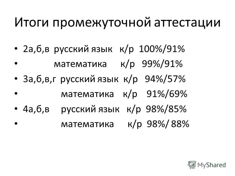 Итоги промежуточной аттестации 2а,б,в русский язык к/р 100%/91% математика к/р 99%/91% 3а,б,в,г русский язык к/р 94%/57% математика к/р 91%/69% 4а,б,в русский язык к/р 98%/85% математика к/р 98%/ 88%