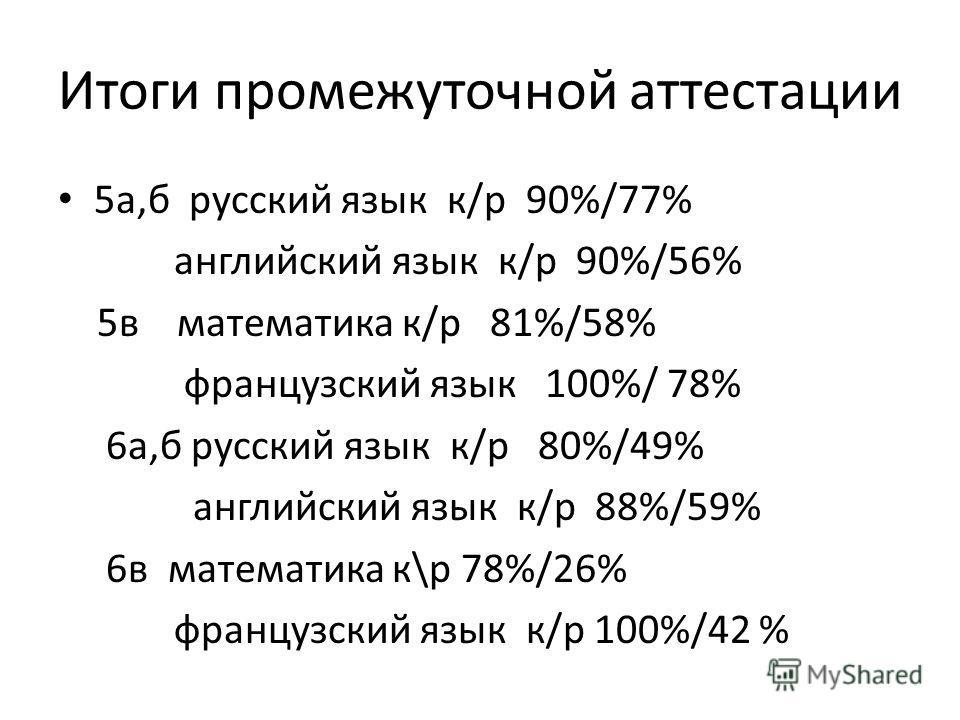 Итоги промежуточной аттестации 5а,б русский язык к/р 90%/77% английский язык к/р 90%/56% 5в математика к/р 81%/58% французский язык 100%/ 78% 6а,б русский язык к/р 80%/49% английский язык к/р 88%/59% 6в математика к\р 78%/26% французский язык к/р 100