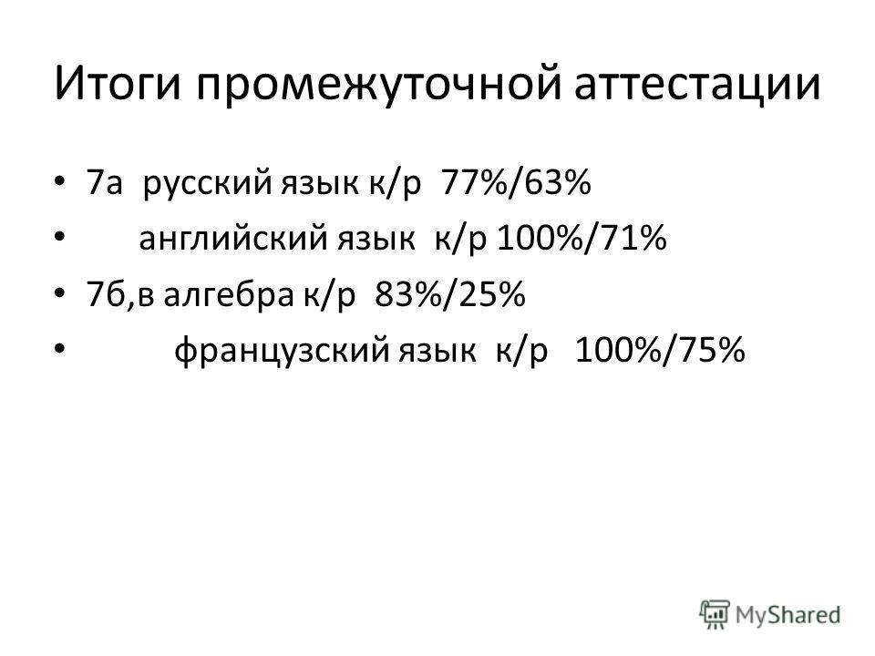 Итоги промежуточной аттестации 7а русский язык к/р 77%/63% английский язык к/р 100%/71% 7б,в алгебра к/р 83%/25% французский язык к/р 100%/75%