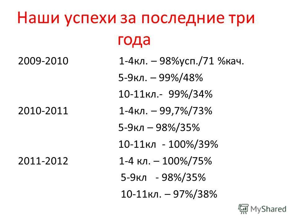Наши успехи за последние три года 2009-2010 1-4кл. – 98%усп./71 %кач. 5-9кл. – 99%/48% 10-11кл.- 99%/34% 2010-2011 1-4кл. – 99,7%/73% 5-9кл – 98%/35% 10-11кл - 100%/39% 2011-2012 1-4 кл. – 100%/75% 5-9кл - 98%/35% 10-11кл. – 97%/38%