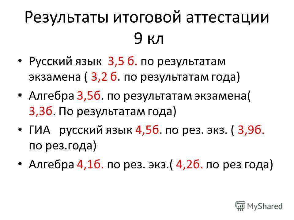 Результаты итоговой аттестации 9 кл Русский язык 3,5 б. по результатам экзамена ( 3,2 б. по результатам года) Алгебра 3,5б. по результатам экзамена( 3,3б. По результатам года) ГИА русский язык 4,5б. по рез. экз. ( 3,9б. по рез.года) Алгебра 4,1б. по