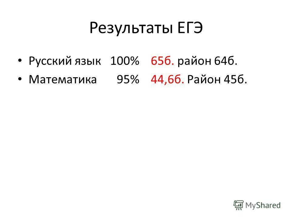 Результаты ЕГЭ Русский язык 100% 65б. район 64б. Математика 95% 44,6б. Район 45б.