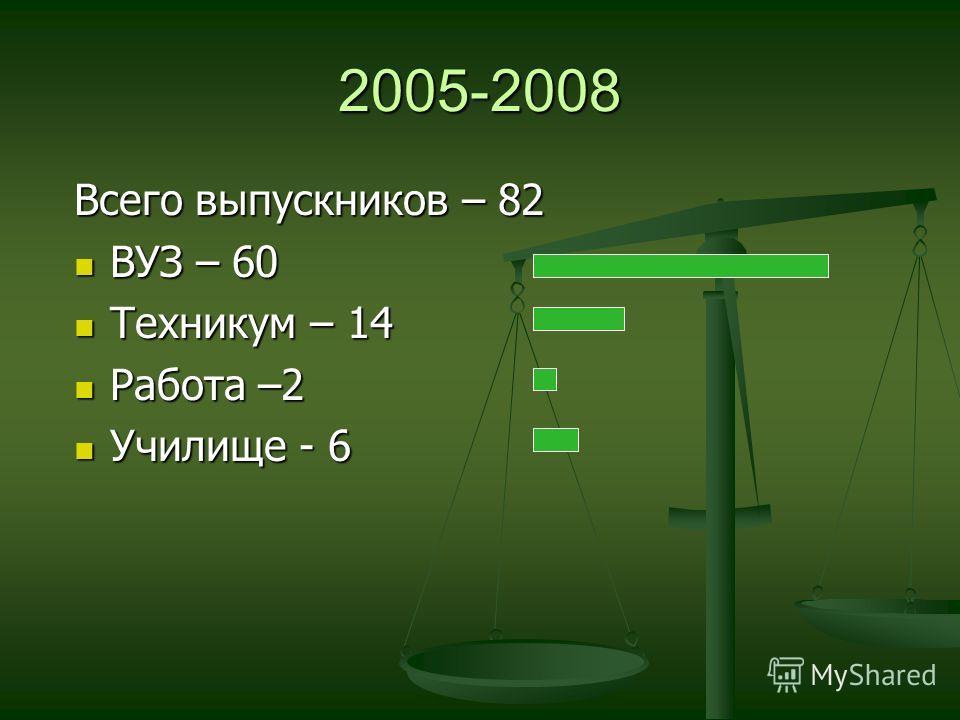 2005-2008 Всего выпускников – 82 ВУЗ – 60 Техникум – 14 Работа –2 Училище - 6