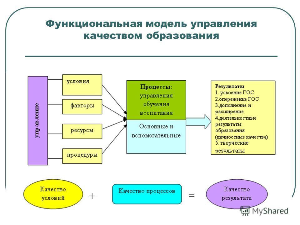 Функциональная модель управления качеством образования