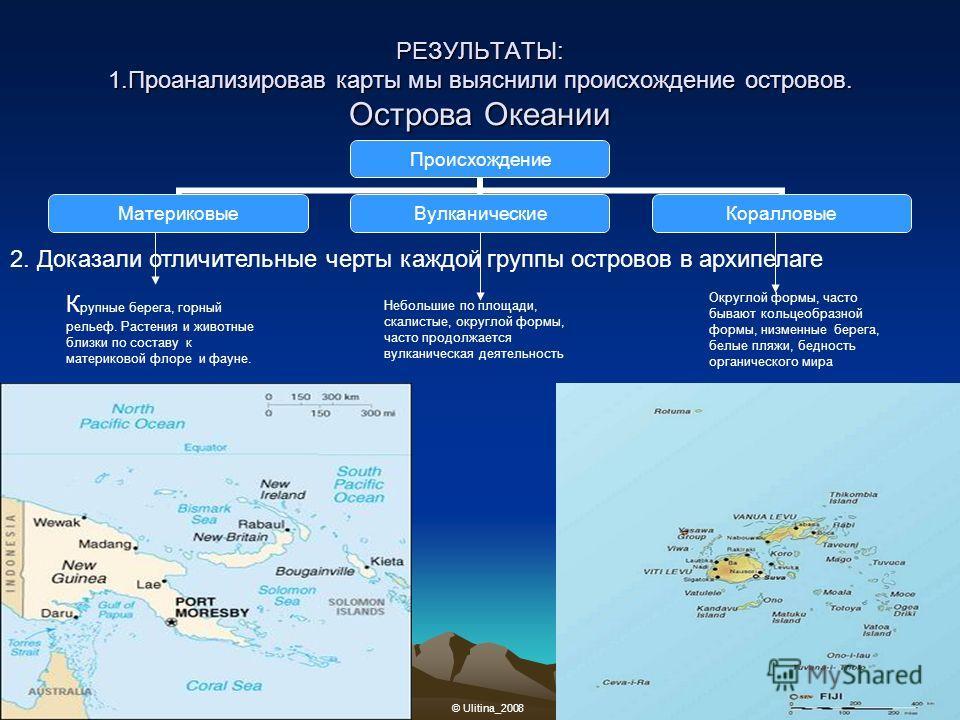 РЕЗУЛЬТАТЫ: 1.Проанализировав карты мы выяснили происхождение островов. Острова Океании Происхождение МатериковыеВулканическиеКоралловые 2. Доказали отличительные черты каждой группы островов в архипелаге К рупные берега, горный рельеф. Растения и жи