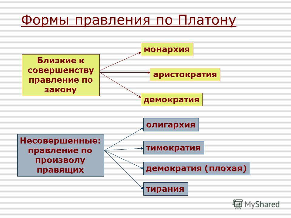 Формы правления по Платону Близкие к совершенству правление по закону монархия аристократия демократия Несовершенные: правление по произволу правящих олигархия тимократия демократия (плохая) тирания