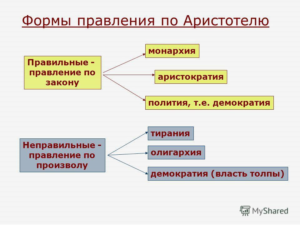 Формы правления по Аристотелю Правильные - правление по закону монархия аристократия полития, т.е. демократия Неправильные - правление по произволу олигархия демократия (власть толпы) тирания