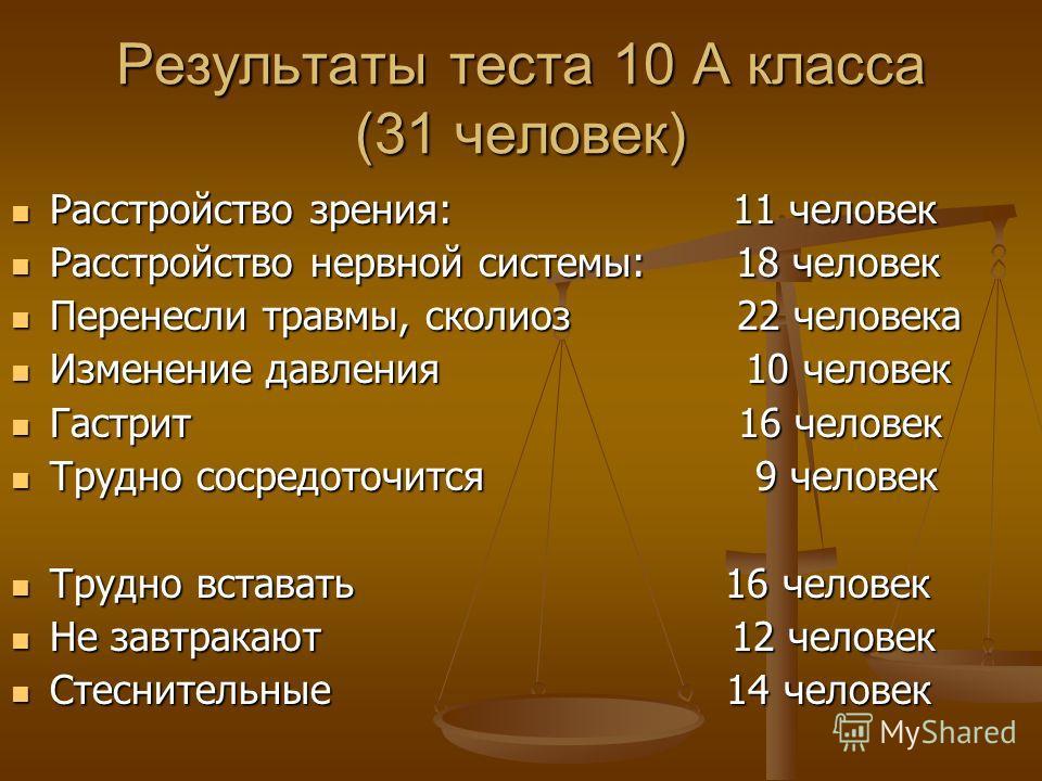 Результаты теста 10 А класса (31 человек) Расстройство зрения: 11 человек Расстройство зрения: 11 человек Расстройство нервной системы: 18 человек Расстройство нервной системы: 18 человек Перенесли травмы, сколиоз 22 человека Перенесли травмы, сколио