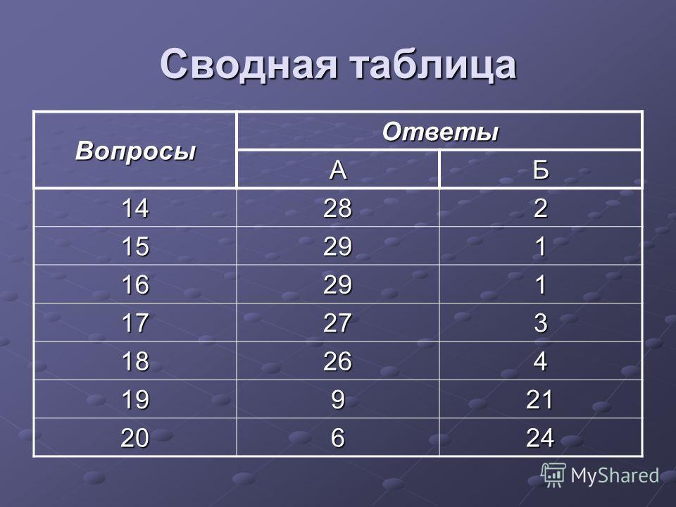 Сводная таблица Вопросы Ответы АБ 14282 15291 16291 17273 18264 19921 20624