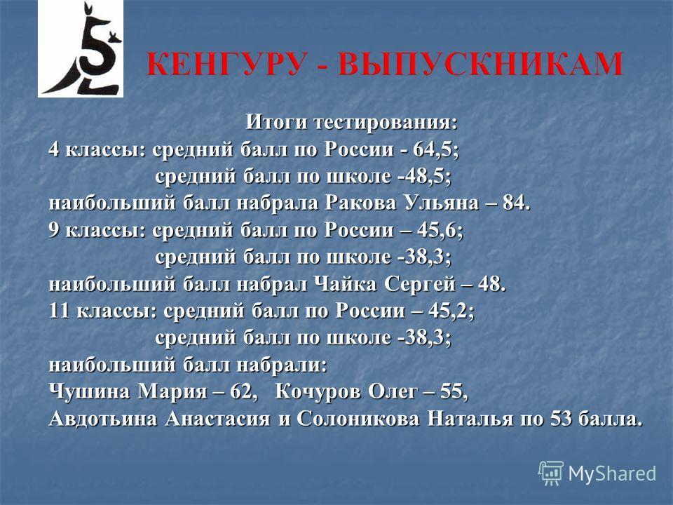 Итоги тестирования: 4 классы: средний балл по России - 64,5; средний балл по школе -48,5; средний балл по школе -48,5; наибольший балл набрала Ракова Ульяна – 84. 9 классы: средний балл по России – 45,6; средний балл по школе -38,3; средний балл по ш