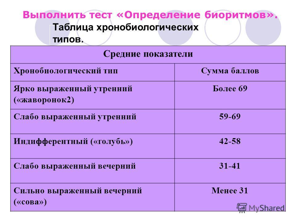 Выполнить тест «Определение биоритмов». Таблица хронобиологических типов. Средние показатели Хронобиологический типСумма баллов Ярко выраженный утренний («жаворонок2) Более 69 Слабо выраженный утренний59-69 Индифферентный («голубь»)42-58 Слабо выраже
