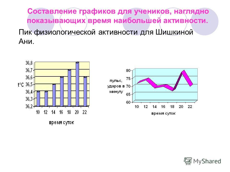 Составление графиков для учеников, наглядно показывающих время наибольшей активности. Пик физиологической активности для Шишкиной Ани.