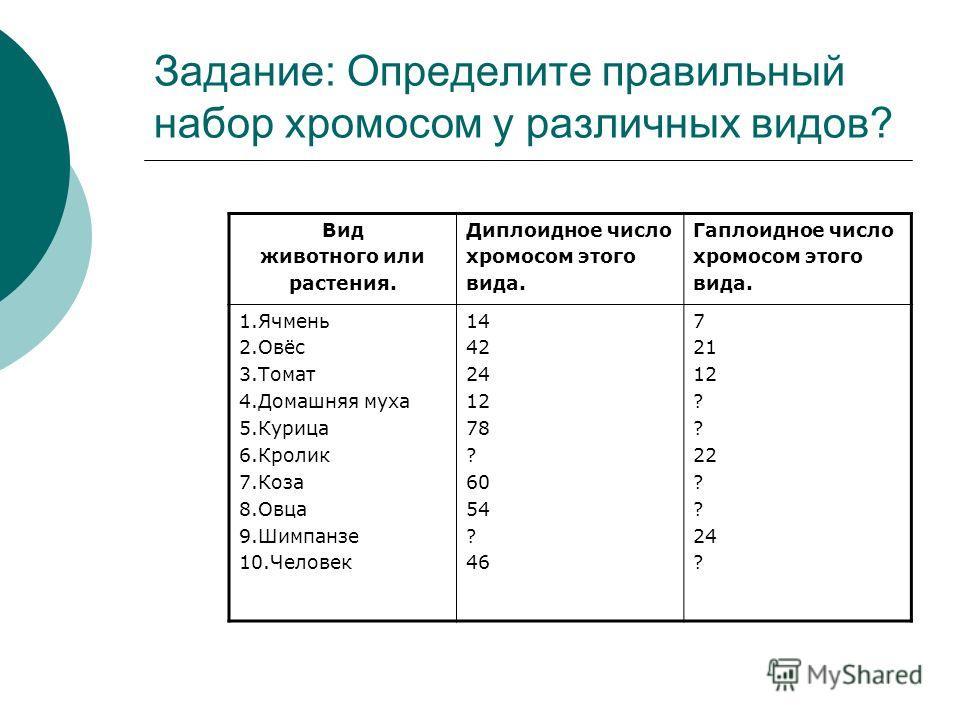 Задание: Определите правильный набор хромосом у различных видов? Вид животного или растения. Диплоидное число хромосом этого вида. Гаплоидное число хромосом этого вида. 1.Ячмень 2.Овёс 3.Томат 4.Домашняя муха 5.Курица 6.Кролик 7.Коза 8.Овца 9.Шимпанз