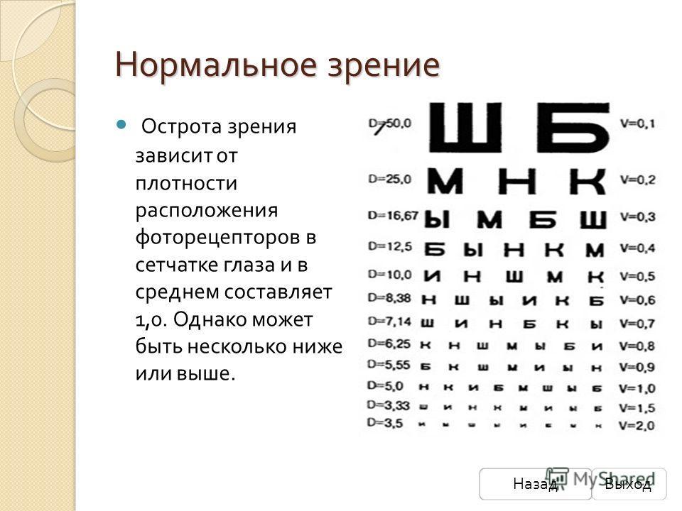 Нормальное зрение Острота зрения зависит от плотности расположения фоторецепторов в сетчатке глаза и в среднем составляет 1,0. Однако может быть несколько ниже или выше. НазадВыход