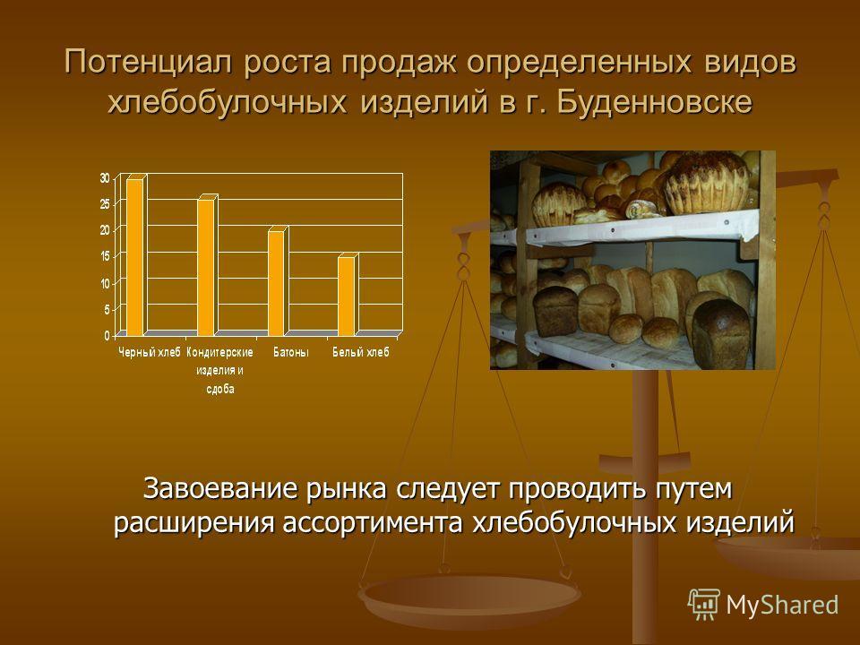 Потенциал роста продаж определенных видов хлебобулочных изделий в г. Буденновске Завоевание рынка следует проводить путем расширения ассортимента хлебобулочных изделий